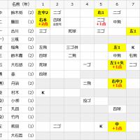 【観戦記】日大三島×静高。『打倒静高』に挑む日大三島を今回も静高が返り討ち! ~練習試合
