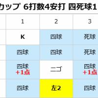 日本代表、チェコに快勝!スーパーラウンド進出決める!【WBSC U18ワールドカップ】