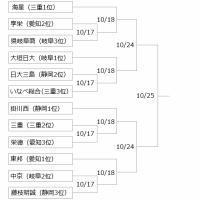 東海大会組み合わせ決まる! ~高校野球秋季大会