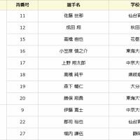 清宮くん、オコエくんらが出場! U18ワールドカップは28日開幕!
