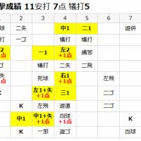 日大三島vs浜松開誠館 王者への挑戦権を獲得したのはどっち??