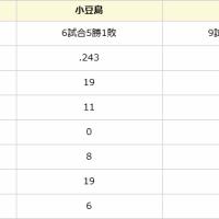 注目の21世紀枠対決!勝ったのはどっち?釜石対小豆島 【第88回センバツ】