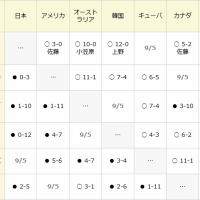 U18日本代表、ライバル韓国に12-0! 決勝進出決める!