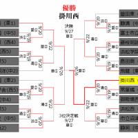 静岡県秋季大会終わる。混戦を制したのは掛川西 ~静岡県秋季県大会【決勝】