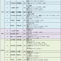 I am ABC で独立しちゃえ!