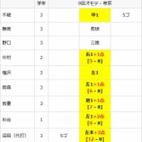 野球の怖さをもっとも知らされた試合。第88回夏の甲子園、準々決勝 智辯和歌山対帝京