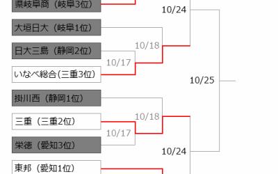 秋季東海大会2回戦終わる。静岡県勢は全滅!