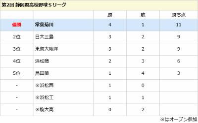 飛び抜けた存在なし!静岡県の高校野球は大混戦!