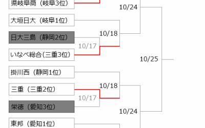 秋季東海大会はじまる。静岡県2位の日大三島、3位の藤枝明誠ともに初戦敗退!