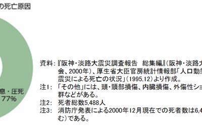 【南海トラフ地震】死因2位は建物倒壊。住宅の耐震化について