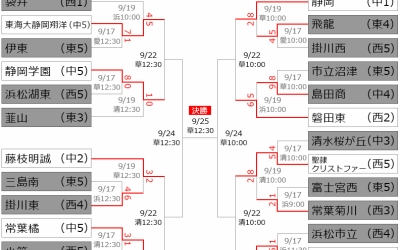 9月19日 県大会2回戦のハイライト ~第69回秋季東海地区高等学校野球静岡大会