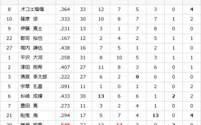 『悔しい』としか言いようがない。U18ワールドカップ決勝、日本1-2でアメリカに惜敗!