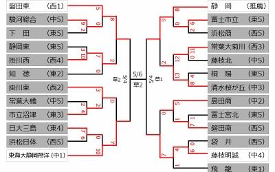 【準々決勝】今日(3日)の結果 ~第64回春季東海地区高等学校野球静岡県大会