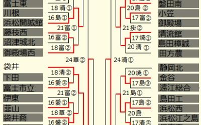 【準々決勝】7月24日 今日の戦いハイライト ~第98回全国高等学校野球選手権静岡大会