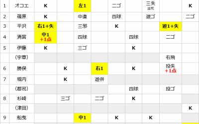 高校日本代表 vs 大学日本代表【U18ワールドカップ・壮行試合】
