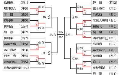 今日(29日)の結果 ~第64回春季東海地区高等学校野球静岡県大会