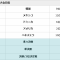侍ジャパン初戦、強豪韓国を完封リレーで撃破! ~WBSCプレミア12