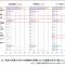 宮城県津波対策ガイドライン公表。自動車避難について。