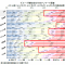 統計データから見る「東日本大震災の被害」と「東北の復興状況」