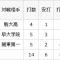 清原? 松井? いや、それ以上かも ! この前まで中学生だった清宮幸太郎くん15歳、130メートル弾で高校デビュー!