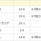 1次リーグ終わる。5試合でわずか1失点。日本は5連勝でスーパーラウンドに進出!【WBSC U18ワールドカップ】