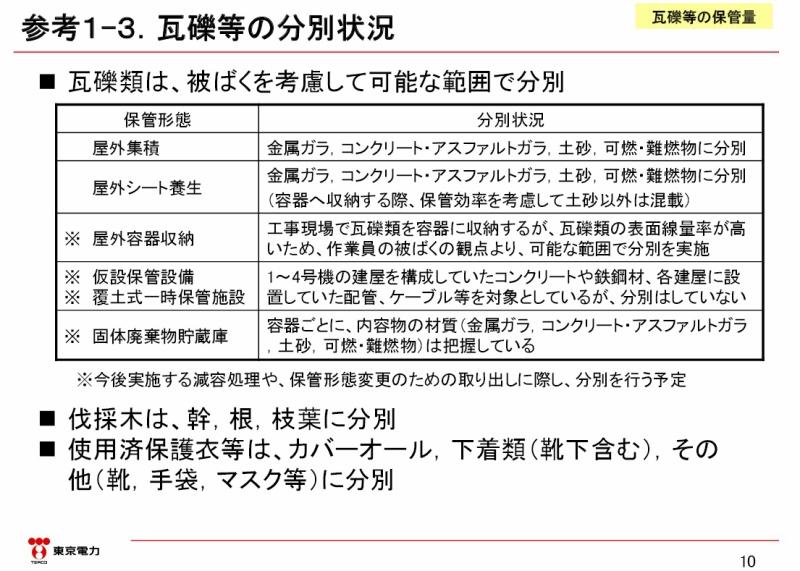 瓦礫等及び水処理二次廃棄物の保管・管理状況|東京電力 平成27年12月4日