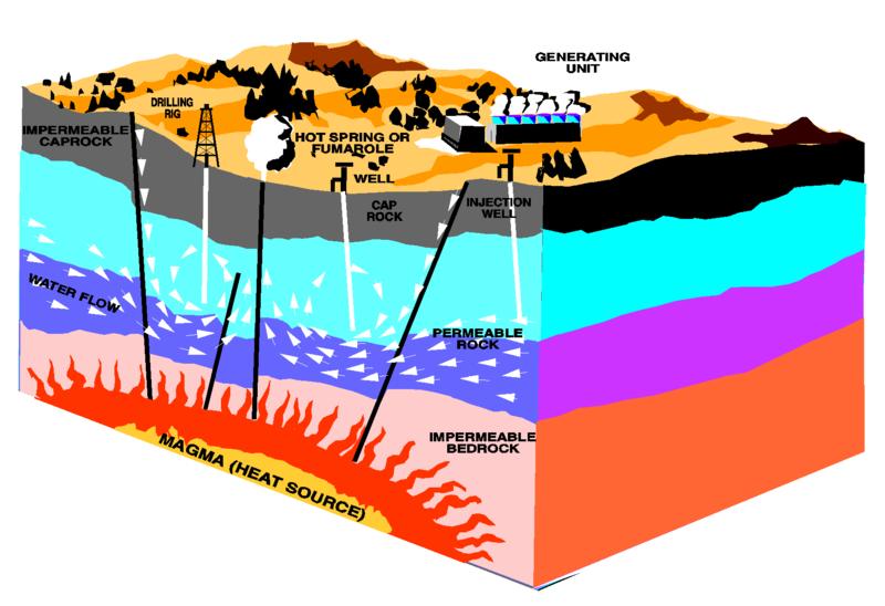 マグマで熱された地下水(蒸気)の力でタービンを回す