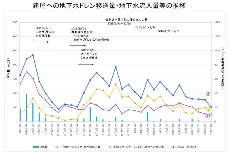 建屋への地下水ドレン移送量・地下水流入量等の推移|東京電力ホールディングス 平成28年4月4日