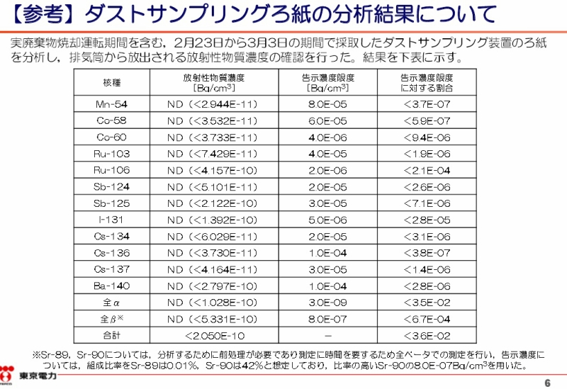 福島第一原子力発電所雑固体廃棄物焼却設備設置工事におけるホット試験の結果について|東京電力 平成28年3月15日(6ページ)