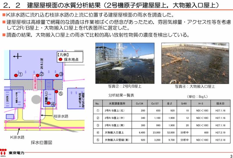 「2号機原子炉建屋大物搬入口屋上部の溜まり水調査結果|東京電力 平成27年2月24日」より。3ページのキャプチャ