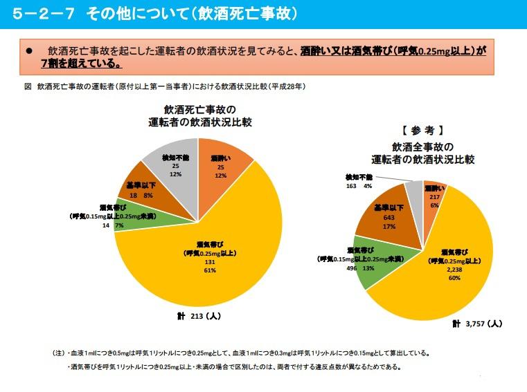 警視庁:飲酒運転による交通事故関連統計「平成28年における交通死亡事故について」から抜粋