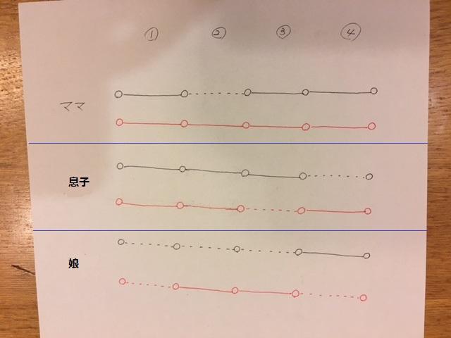 直線は何かやっている時間、点線は待っている時間