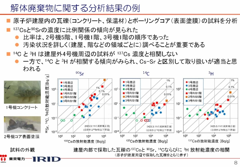 瓦礫等および水処理二次廃棄物の分析状況|東京電力 平成27年12月4日