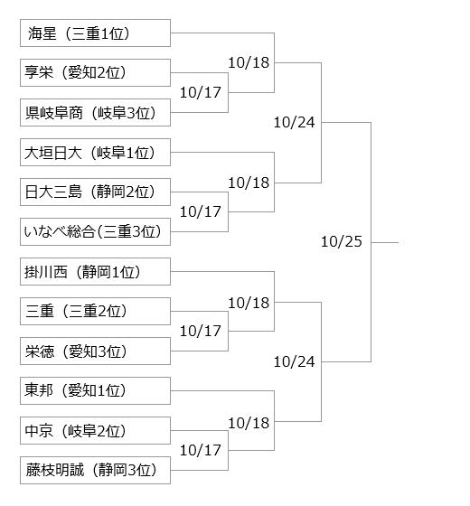 野球 トーナメント 愛知 県 高校