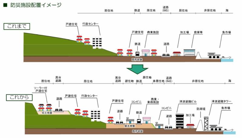 「山田町復興計画のあらまし」より