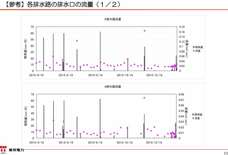 「2号機原子炉建屋大物搬入口屋上部の溜まり水調査結果|東京電力 平成27年2月24日」より。11ページのキャプチャ