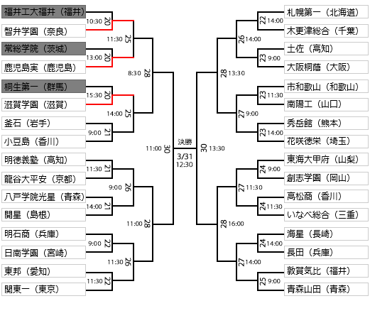 静岡県からの出場がないのはさみしい。。。注目は小豆島、釜石、東邦!