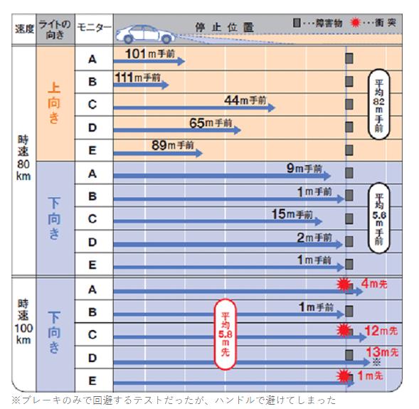 JAF HPより引用(http://www.jaf.or.jp/profile/news/file/2013_42.htm)