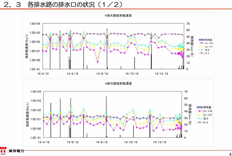 「2号機原子炉建屋大物搬入口屋上部の溜まり水調査結果|東京電力 平成27年2月24日」より。4ページのキャプチャ
