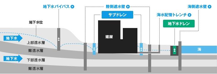 「サブドレン・地下水ドレンによる地下水のくみ上げ(計画) 東京電力」より引用