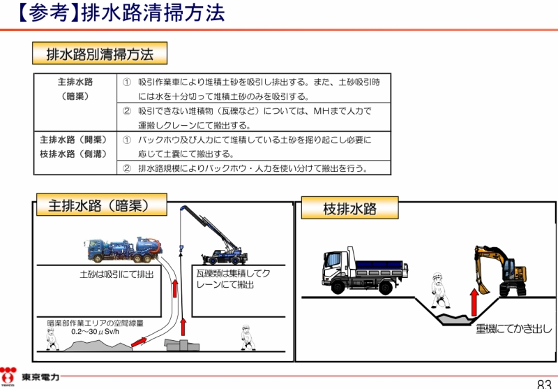「フェーシングエリアの雨水排水計画|東京電力 平成26年8月26日」より