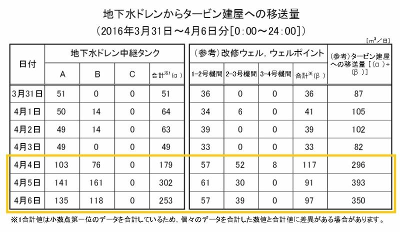 建屋への地下水ドレン移送量・地下水流入量等の推移|東京電力ホールディングス 平成28年4月11日