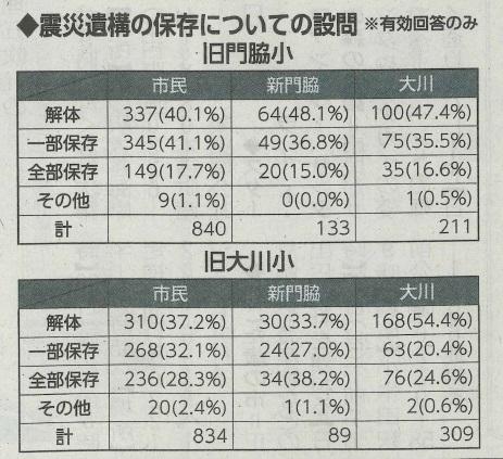 石巻日日新聞2015年12月12日紙面「震災遺構 保存か解体か」より