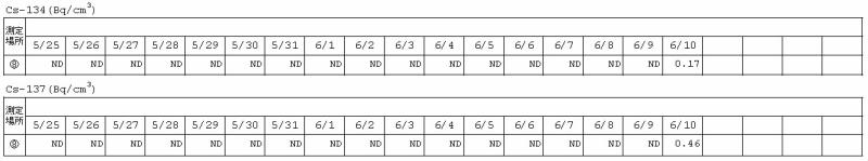 「集中廃棄物処理施設周辺 サブドレン水核種分析結果」から該当するサブドレンのデータを取り上げた。6月10日分以前は「ND」が並ぶ
