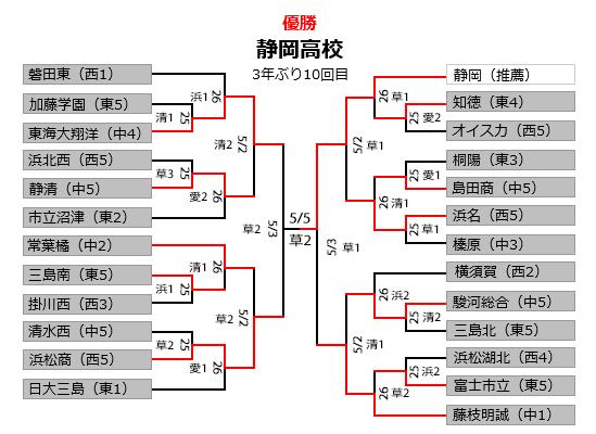 静岡高校優勝!
