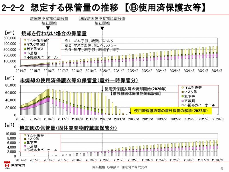 各廃棄物の二次分類に応じた今後の保管方針について|東京電力 平成28年3月17日