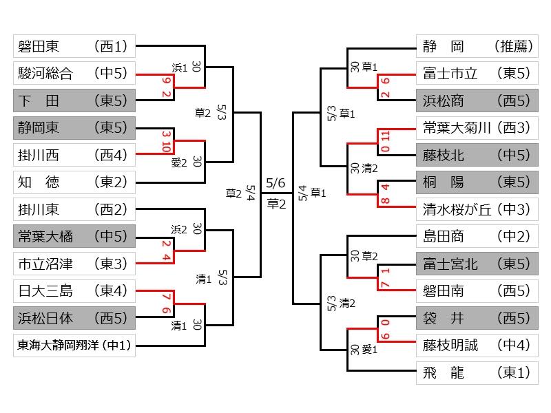 県 高校 野球 結果 静岡
