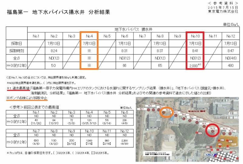 「福島第一 地下水バイパス揚水井 No.10 分析結果 東京電力 平成27年7月15日」