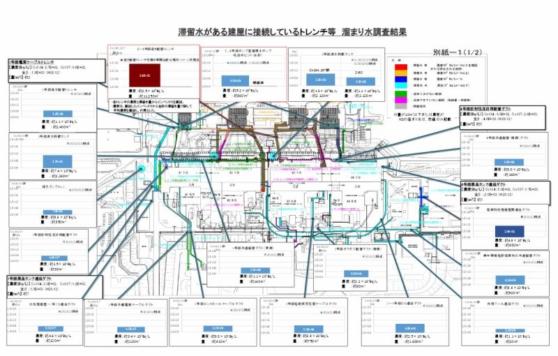 福島第一原子力発電所構内における主な貯留水・溜まり水の状況(2015.12時点の取り纏め状況)滞留水がある建屋に接続しているトレンチ等 溜まり水調査結果
