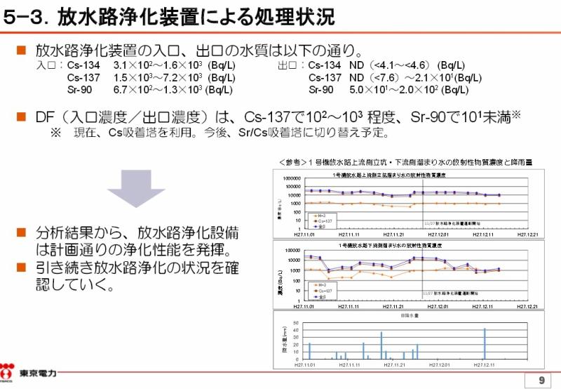 1号機放水路における放射性物質濃度の上昇について